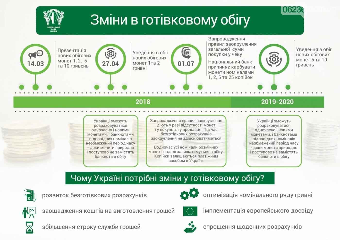 С 1 июля в Украине прекратят чеканить монеты номиналами до 25 копеек (ИНФОГРАФИКА), фото-1
