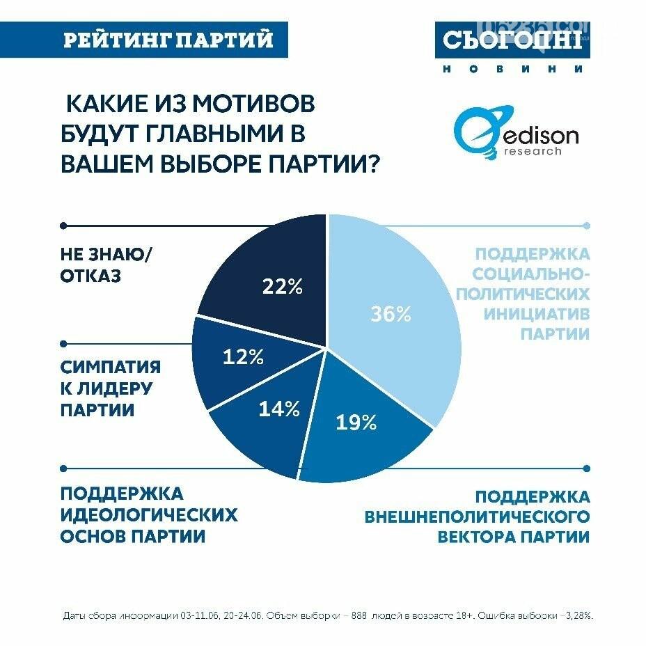 ОПРОС: 56% украинцев готовы выбирать новый парламент , фото-1