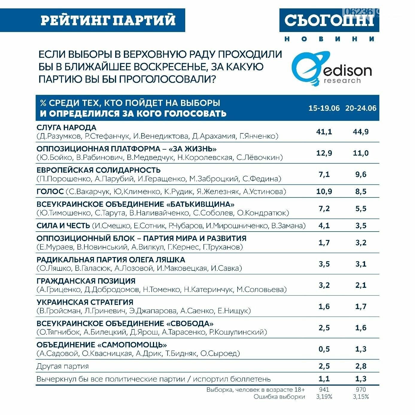 ОПРОС: 56% украинцев готовы выбирать новый парламент , фото-2