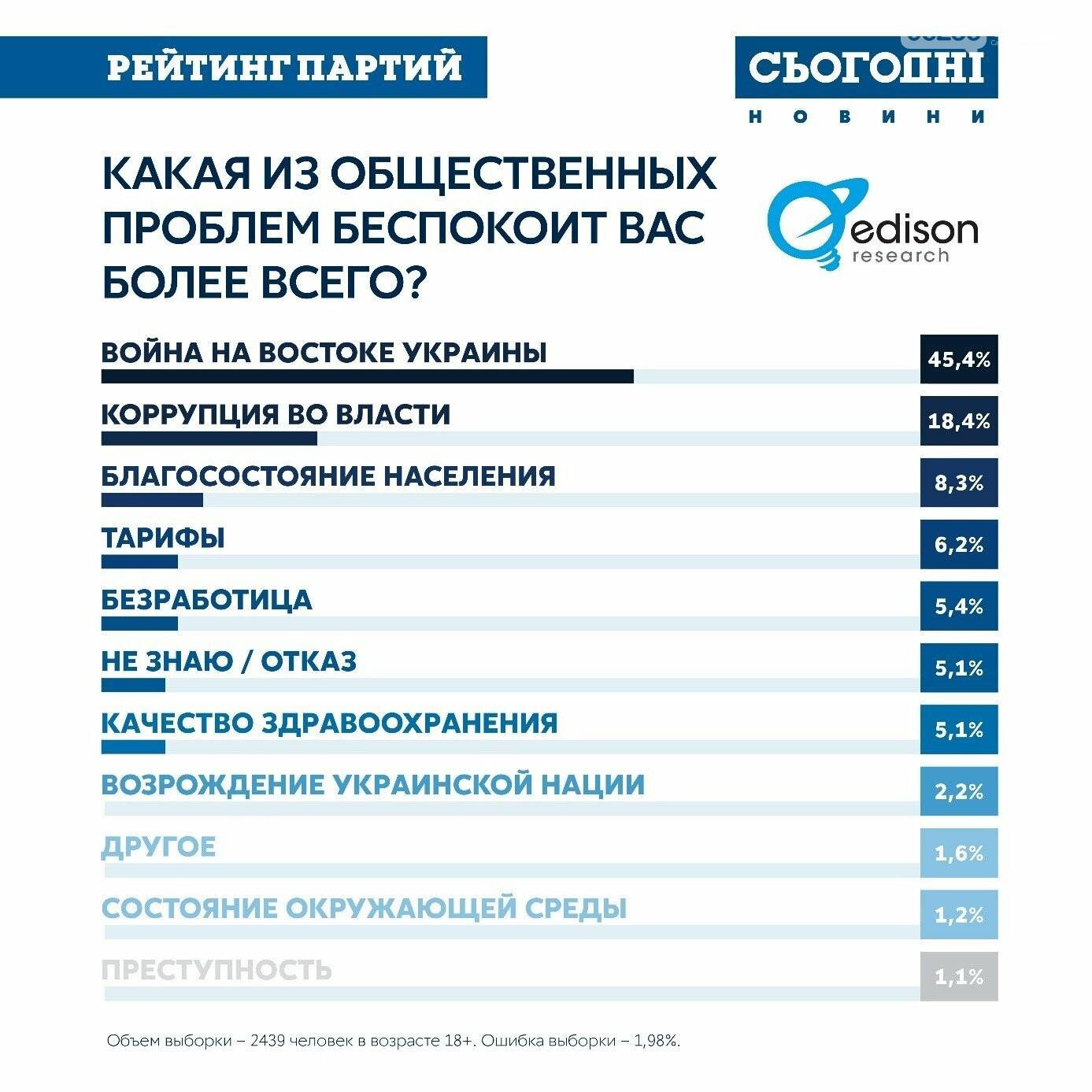 ОПРОС: 56% украинцев готовы выбирать новый парламент , фото-3