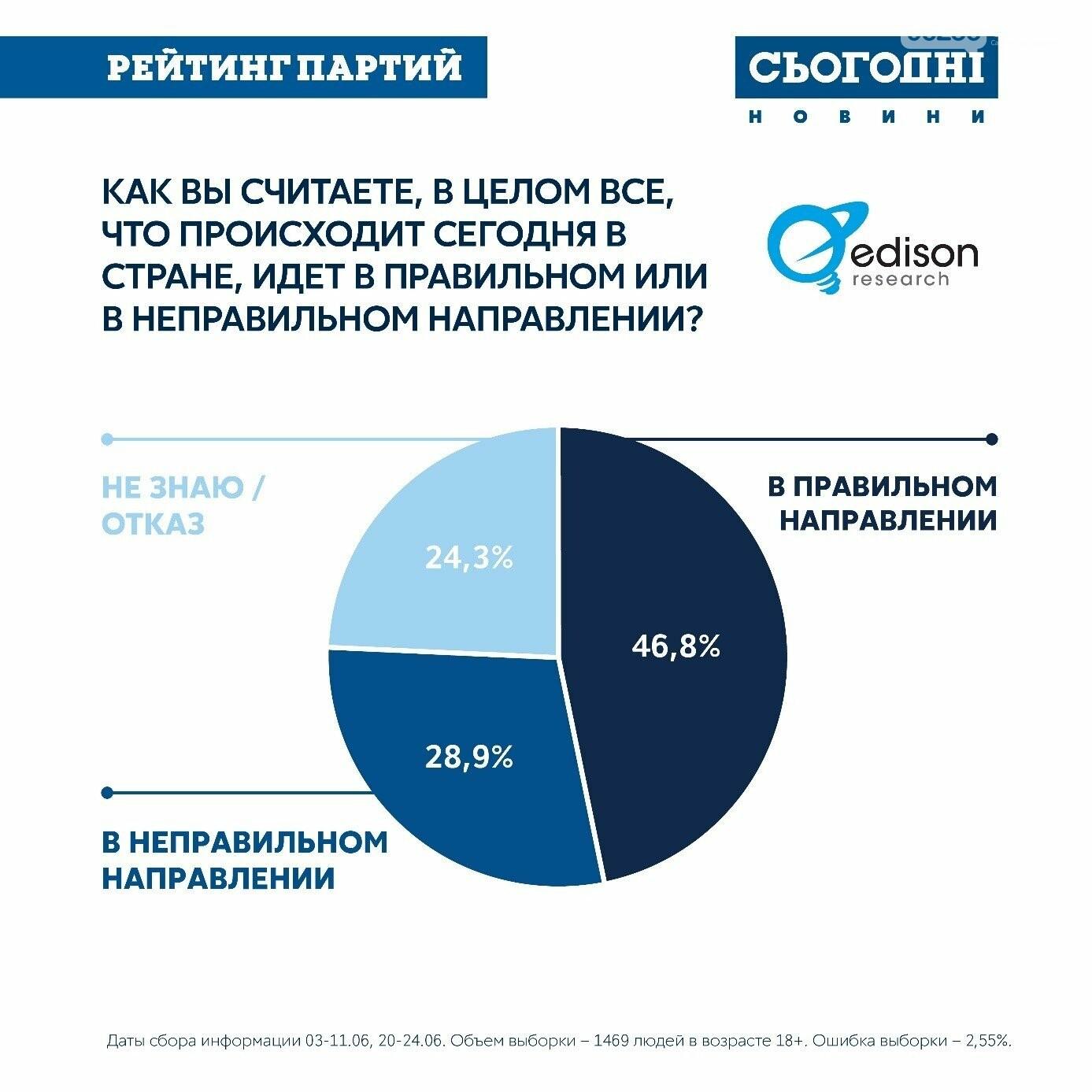 ОПРОС: 56% украинцев готовы выбирать новый парламент , фото-4