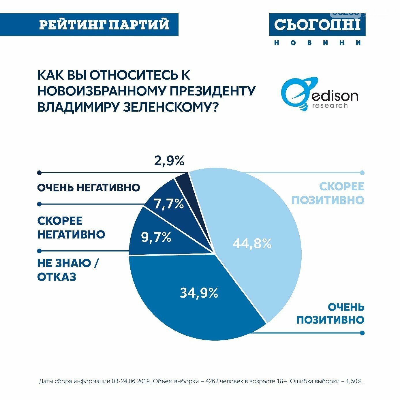 ОПРОС: 56% украинцев готовы выбирать новый парламент , фото-5