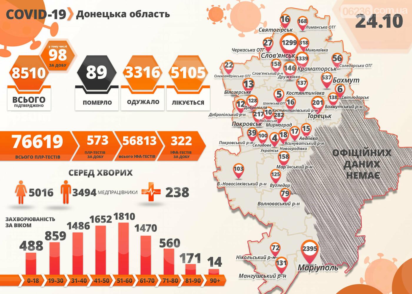 В Авдеевке четыре новых случая заражения коронавирусом, фото-1
